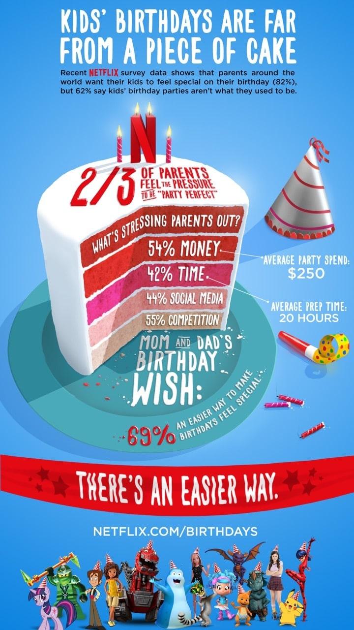 Netflix birthdays