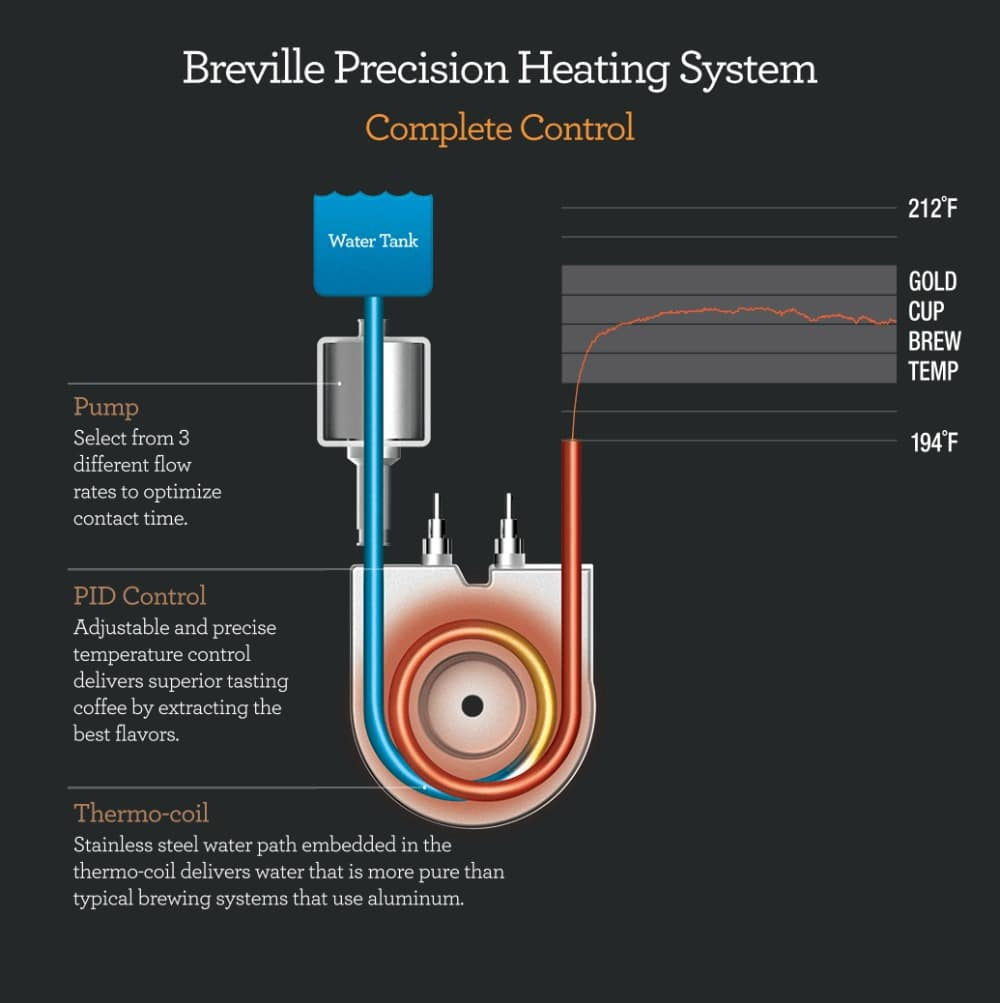 Breville Precision Brewer Heating Graph